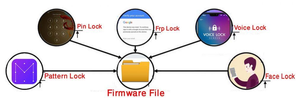 Pattern lock,Password Lock,Screen Lock,Pin Lock,,google account bypass or remove,FRP Remove,Google Account Lock Unlock etc.